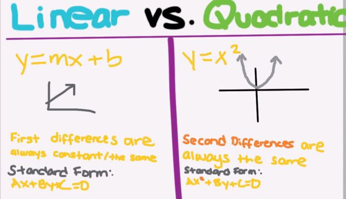 Intro To Quadratics Quirky Quadratics